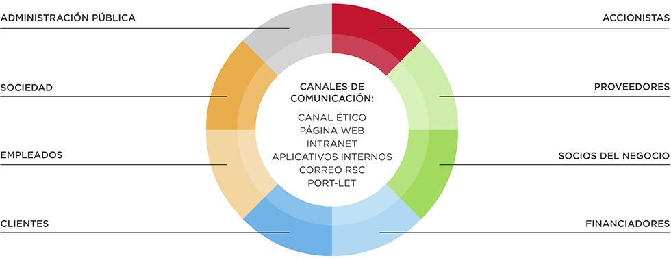 Grupos de interés de COMSA Corporación y canales de comunicación establecidos